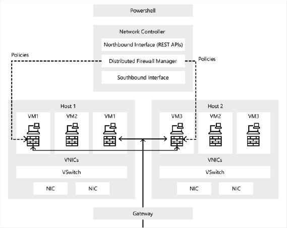 Datacenter Firewall en Windows Server