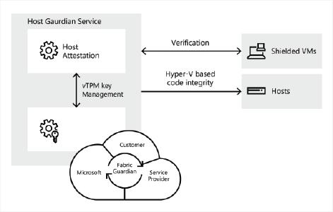 Host Guardian Service en Windows Server