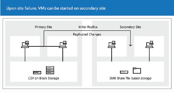 Hyper-V Réplica con Windows Server
