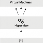 Hyper-V como hypervisor de Windows Server