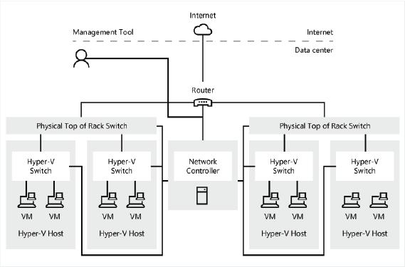 Network Controller en Windows Server