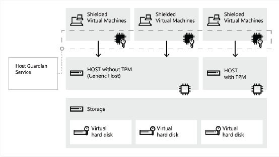 Shielded VMs en Windows Server