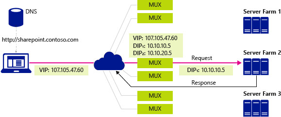Software Load Balancer en Windows Server
