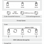 Storage Spaces Direct en Windows Server