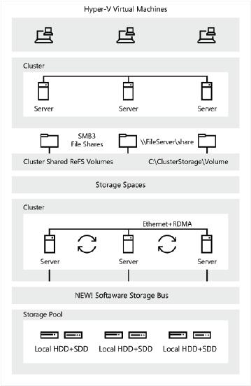 Storage Spaces Direct en Windows Server