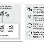 System Center VMM