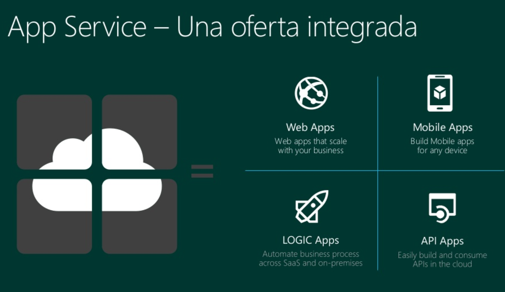 Azure App Service | Presentación