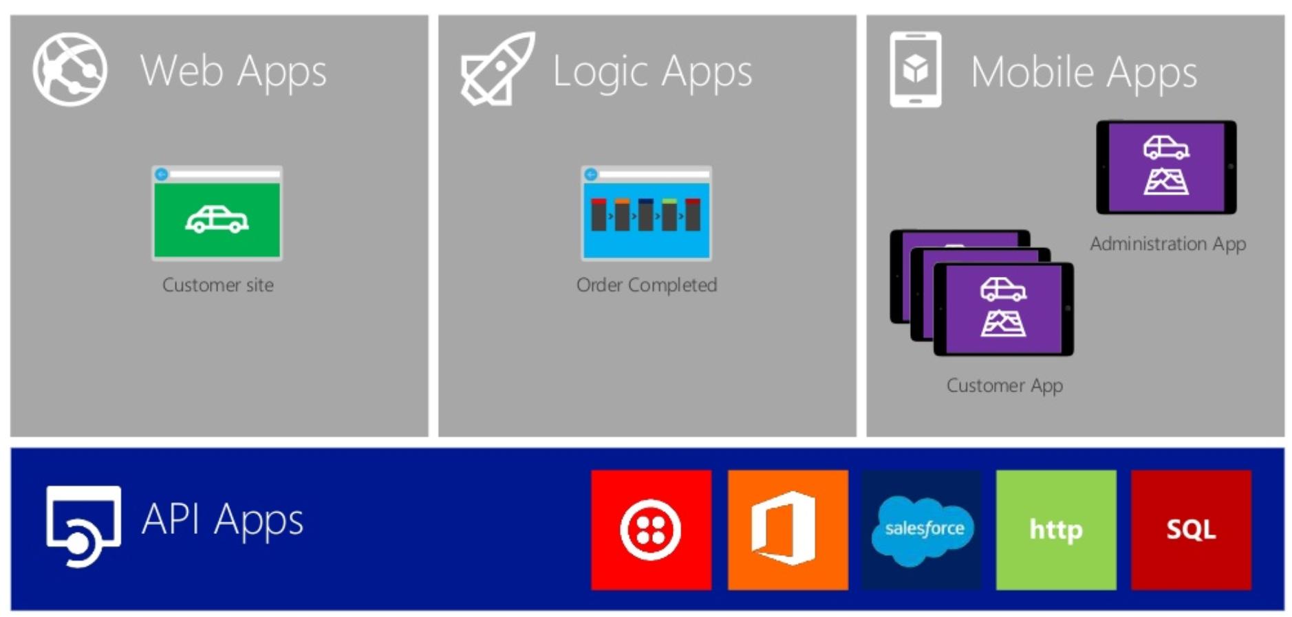 Azure App Service | Componentes