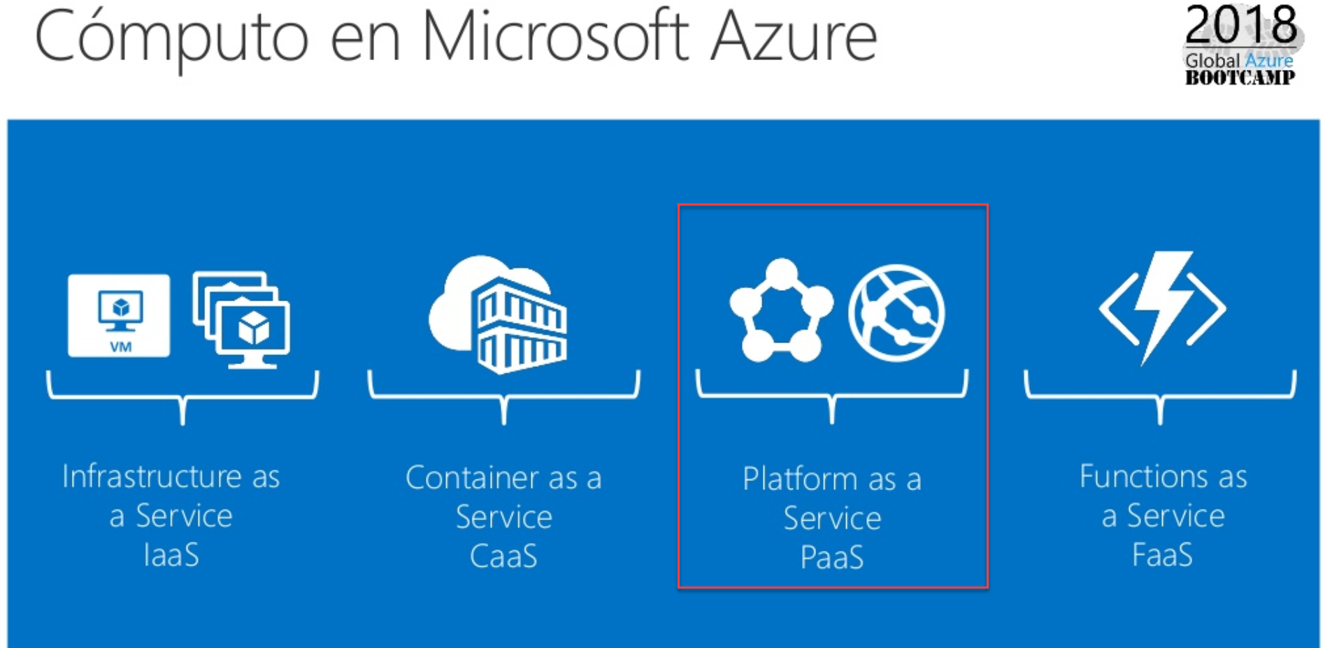 Azure Paa Services | Solución de Plataforma