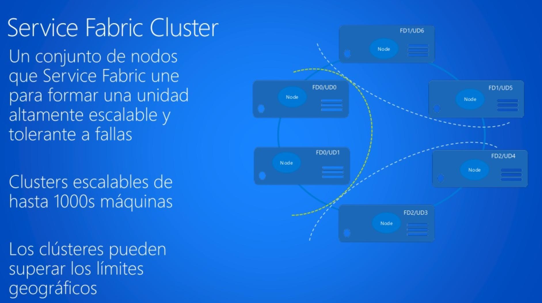 Azure Service Fabric | ¿Qué es?