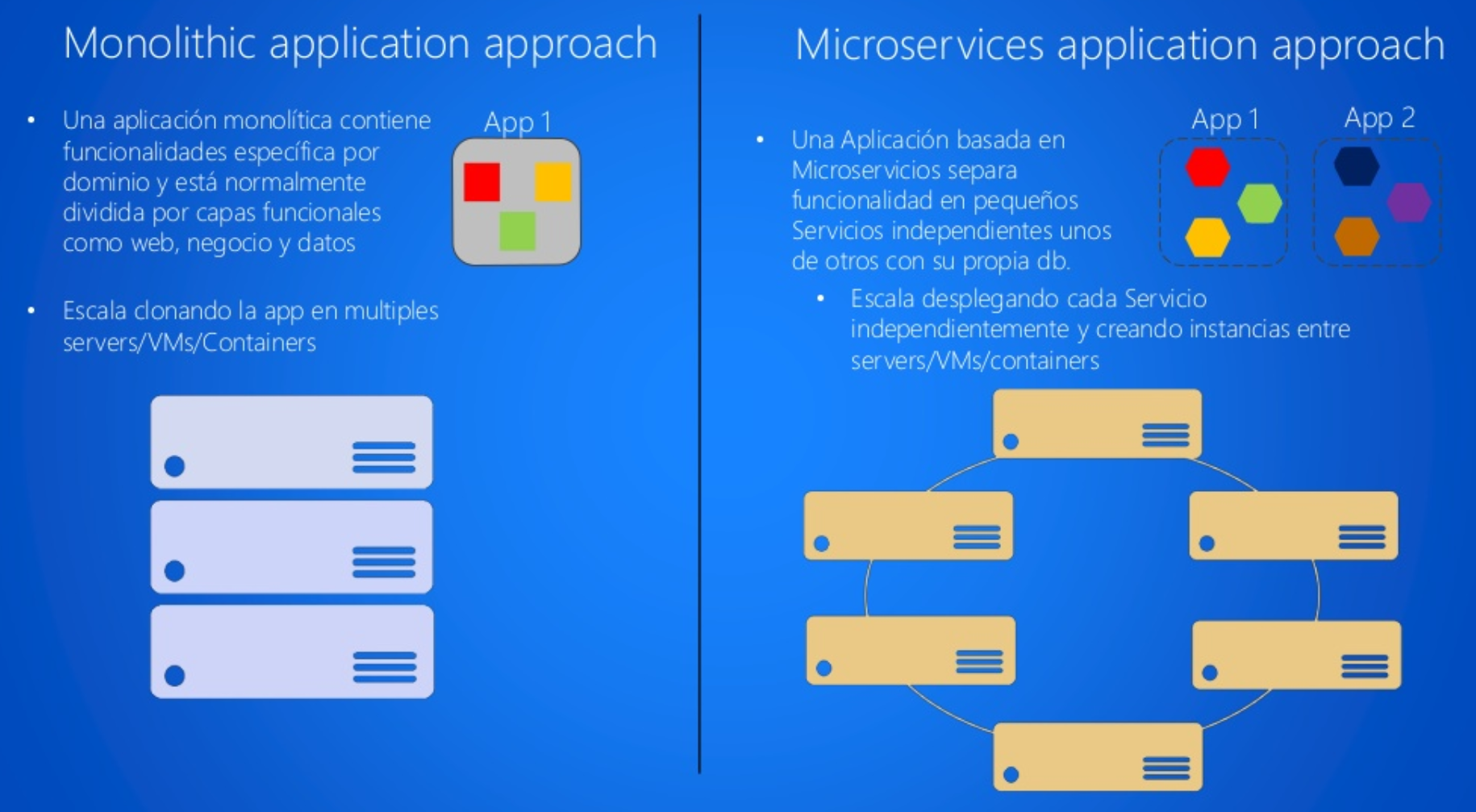 Microservicios vs App Monolítica